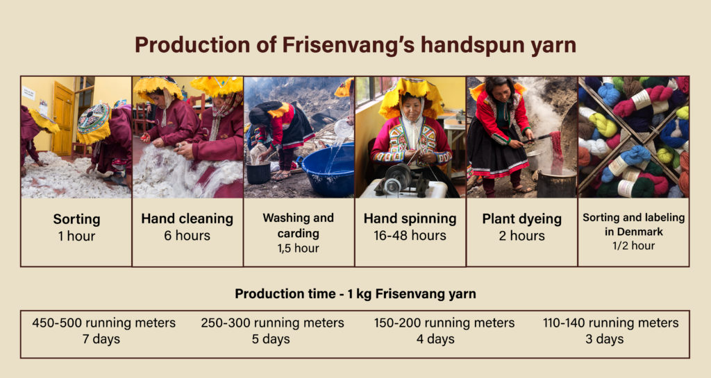Frisenvang yarn production, alpaca wool