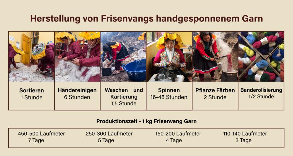 Frisenvang Garn